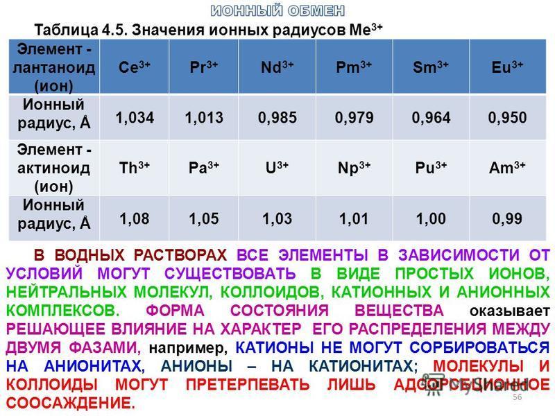 56 Таблица 4.5. Значения ионных радиусов Ме 3+ Элемент - лантаноид (ион) Се 3+ Pr 3+ Nd 3+ Pm 3+ Sm 3+ Eu 3+ Ионный радиус, Å 1,0341,0130,9850,9790,9640,950 Элемент - актиноид (ион) Th 3+ Pa 3+ U3+U3+ Np 3+ Pu 3+ Am 3+ Ионный радиус, Å 1,081,051,031,
