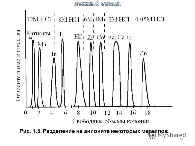 58 Рис. 1.5. Разделение на анионите некоторых металлов