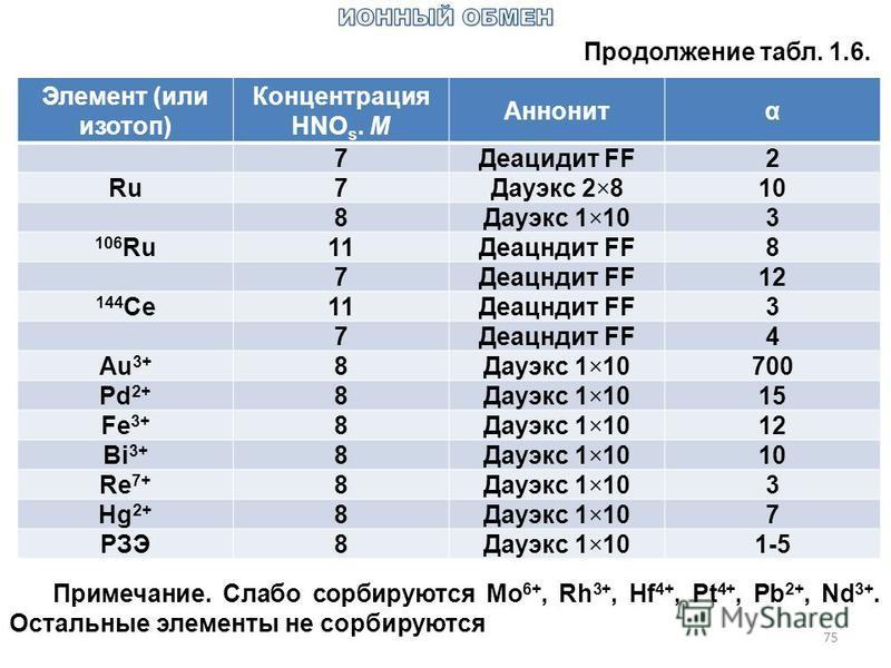 75 Продолжение табл. 1.6. Элемент (или изотоп) Концентрация HNO s. M Аннонитα 7Деацидит FF2 Ru7Дауэкс 2×810 8Дауэкс 1×103 106 Ru11Деацндит FF8 7 12 144 Ce11Деацндит FF3 7 4 Au 3+ 8Дауэкс 1×10700 Pd 2+ 8Дауэкс 1×1015 Fe 3+ 8Дауэкс 1×1012 Bi 3+ 8Дауэкс
