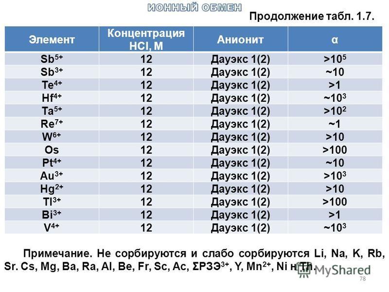 78 Продолжение табл. 1.7. Элемент Концентрация HCl, M Анионитα Sb 5+ 12Дауэкс 1(2)>10 5 Sb 3+ 12Дауэкс 1(2)~10 Те 4+ 12Дауэкс 1(2)>1 Hf 4+ 12Дауэкс 1(2)~10 3 Та 5+ 12Дауэкс 1(2)>10 2 Re 7+ 12Дауэкс 1(2)~1 W 6+ 12Дауэкс 1(2)>10 Os12Дауэкс 1(2)>100 Pt