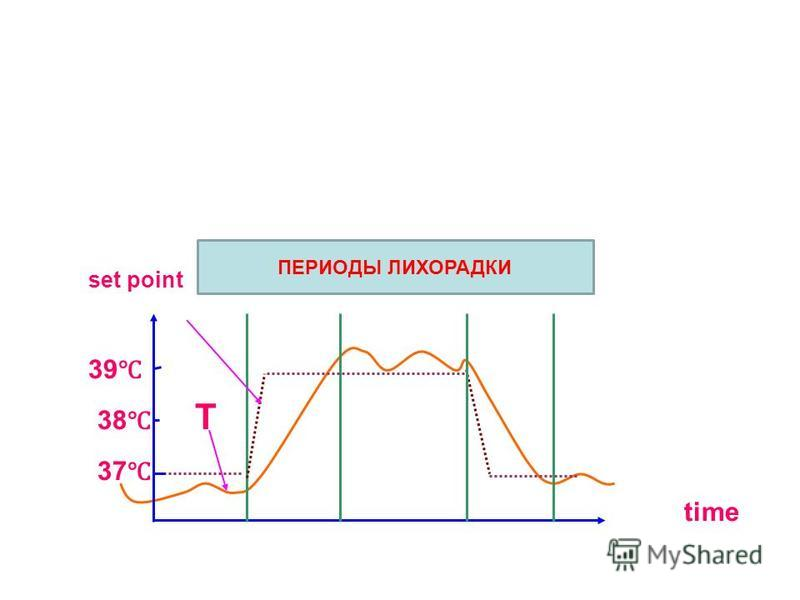 fervescence persistent defervescence set point period period period 39 38 T 37 time ПЕРИОДЫ ЛИХОРАДКИ