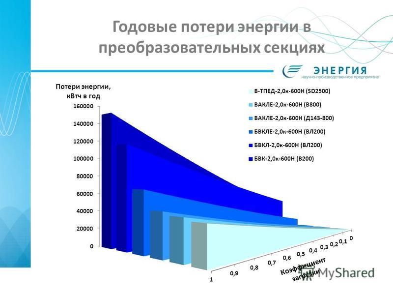 Годовые потери энергии в преобразовательных секциях
