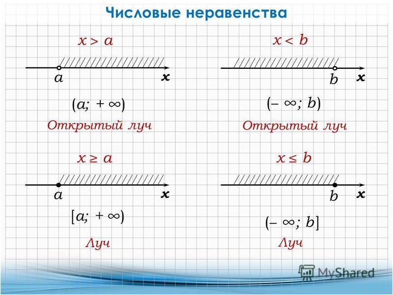 Числовые неравенства а x x > а ( а; + ) а x x а [ а; + ) Открытый луч Луч b x x < b ( ; b ) Открытый луч b x x b ( ; b ] Луч
