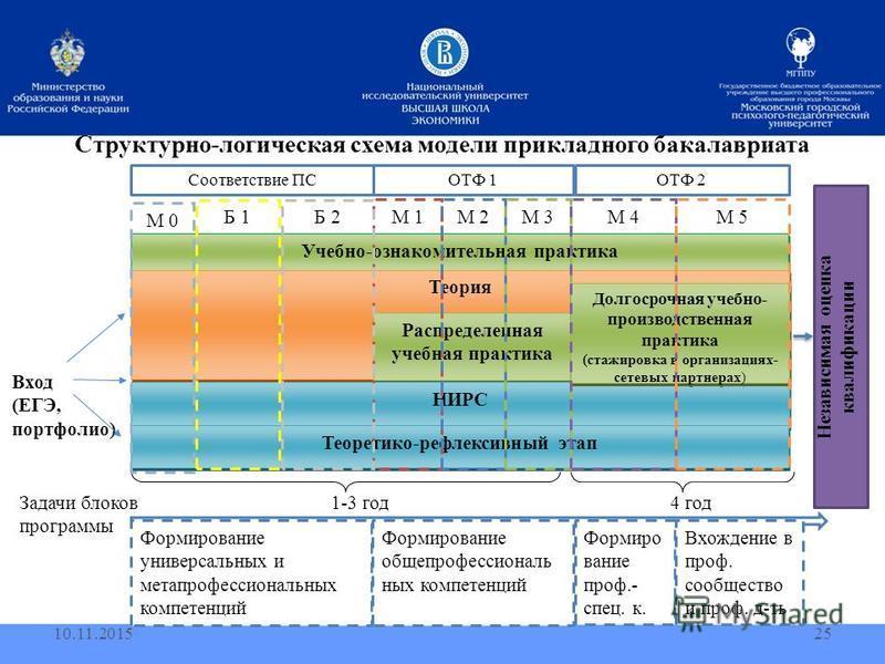 4 год 1-3 год Структурно-логическая схема модели прикладного бакалавриата 10.11.201525 Вход (ЕГЭ, портфолио) Учебно-ознакомительная практика Теория Распределенная учебная практика НИРС Теоретико-рефлексивный этап М 1М 2М 3 Долгосрочная учебно- произв