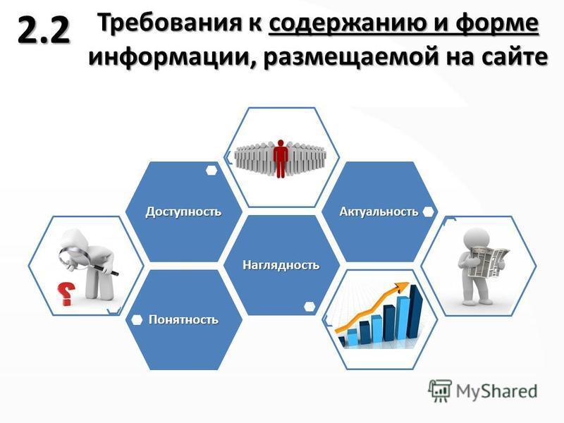 Требования к содержанию и форме информации, размещаемой на сайте Понятность Наглядность Доступность Актуальность 2.2