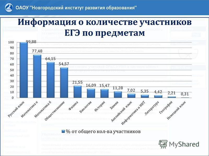 Информация о количестве участников ЕГЭ по предметам