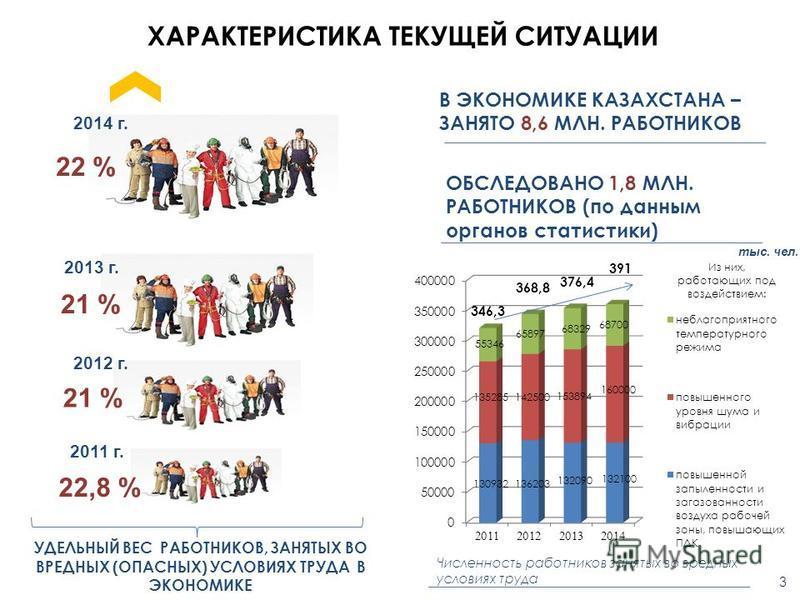 ХАРАКТЕРИСТИКА ТЕКУЩЕЙ СИТУАЦИИ 2014 г. 2013 г. 2012 г. 21 % 22 % В ЭКОНОМИКЕ КАЗАХСТАНА – ЗАНЯТО 8,6 МЛН. РАБОТНИКОВ 2011 г. 22,8 % УДЕЛЬНЫЙ ВЕС РАБОТНИКОВ, ЗАНЯТЫХ ВО ВРЕДНЫХ (ОПАСНЫХ) УСЛОВИЯХ ТРУДА В ЭКОНОМИКЕ Численность работников занятых во вр