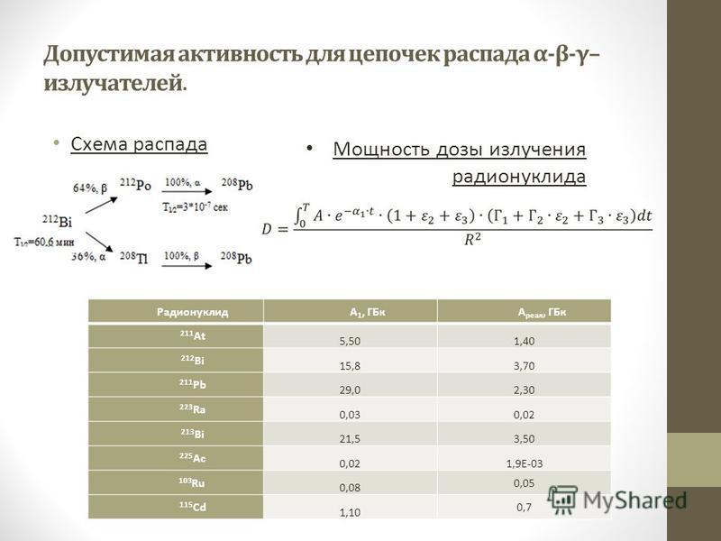 Допустимая активность для цепочек распада α-β-γ– излучателей. Схема распада Мощность дозы излучения радионуклида РадионуклидА 1, ГБкА реал, ГБк 211 At 5,501,40 212 Bi 15,83,70 211 Pb 29,02,30 223 Ra 0,030,02 213 Bi 21,53,50 225 Ac 0,021,9E-03 103 Ru