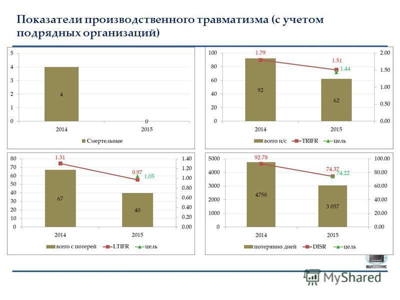Показатели производственного травматизма (с учетом подрядных организаций)