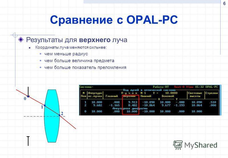 Сравнение с OPAL-PC 6 Результаты для верхнего луча Координаты луча меняются сильнее: чем меньше радиус чем больше величина предмета чем больше показатель преломления 2 0 1