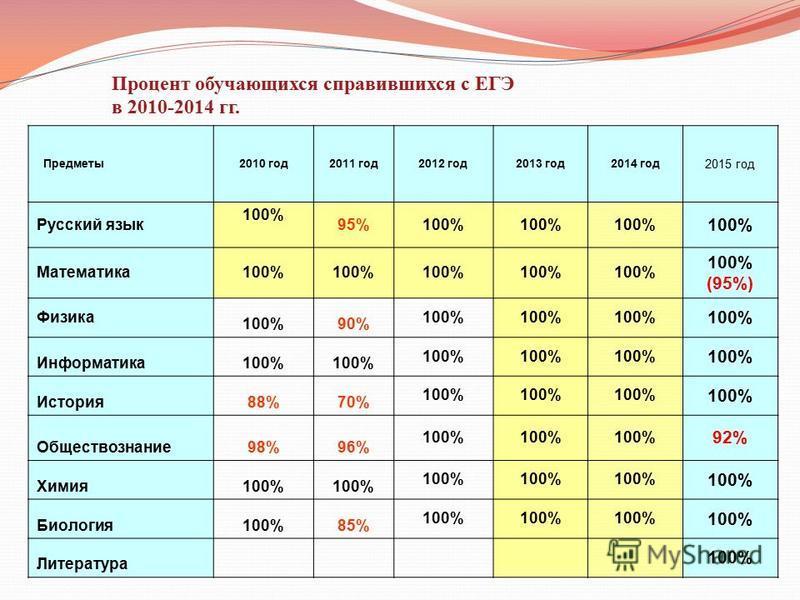 Предметы 2010 год 2011 год 2012 год 2013 год 2014 год 2015 год Русский язык 100% 95%100% Математика 100% 100% (95%) Физика 100%90% 100% Информатика 100% История 88%70% 100% Обществознание 98%96% 100% 92% Химия 100% Биология 100%85% 100% Литература 10