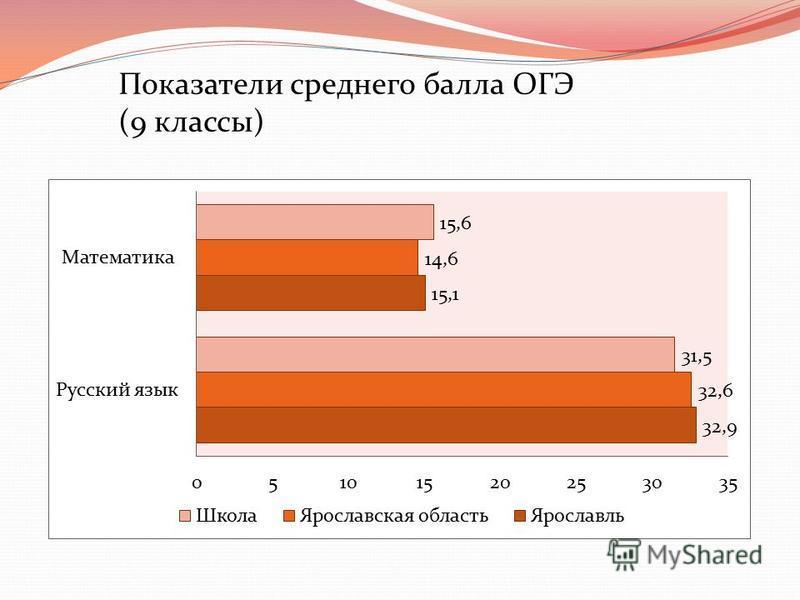 Показатели среднего балла ОГЭ (9 классы)