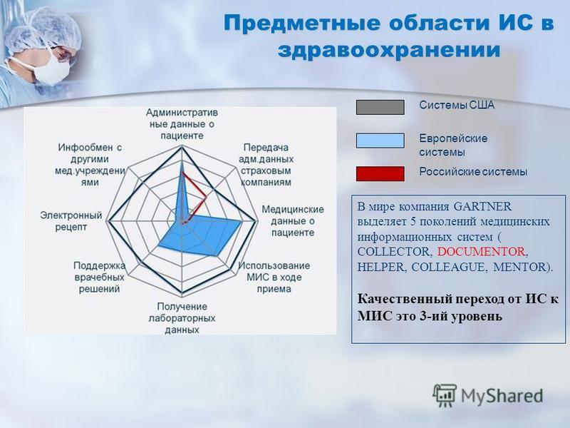 Предметные области ИС в здравоохранении Системы США Европейские системы Российские системы В мире компания GARTNER выделяет 5 поколений медицинских информационных систем ( COLLECTOR, DOCUMENTOR, HELPER, COLLEAGUE, MENTOR). Качественный переход от ИС