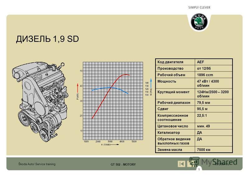 1 Škoda Auto/ Service training09/2004/Ju GT 502 - MOTORY ДИЗЕЛЬ 1,9 SD Код двигателяAEF Производствоот 12/95 Рабочий объем 1896 ccm Мощность 47 к Вт / 4300 об/мин Крутящий момент 124Нм/2500 – 3200 об/мин Рабочий диапазон 79,5 мм Сдвиг 95,5 м Компресс