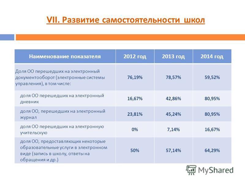 VII. Развитие самостоятельности школ Наименование показателя 2012 год 2013 год 2014 год Доля ОО перешедших на электронный документооборот ( электронные системы управления ), в том числе : 76,19%78,57%59,52% доля ОО перешедших на электронный дневник 1