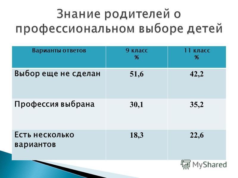 Варианты ответов 9 класс % 11 класс % Выбор еще не сделан 51,642,2 Профессия выбрана 30,135,2 Есть несколько вариантов 18,322,6