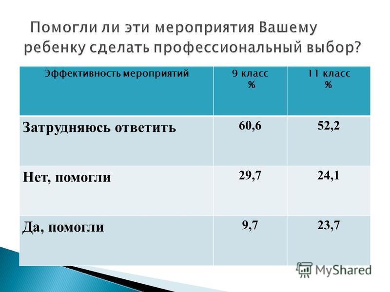 Эффективность мероприятий 9 класс % 11 класс % Затрудняюсь ответить 60,652,2 Нет, помогли 29,724,1 Да, помогли 9,723,7