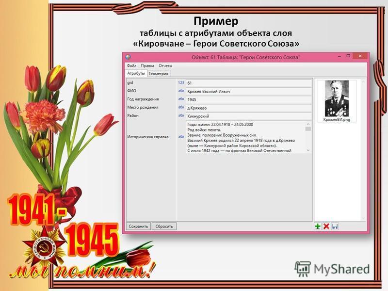 Пример таблицы с атрибутами объекта слоя «Кировчане – Герои Советского Союза»