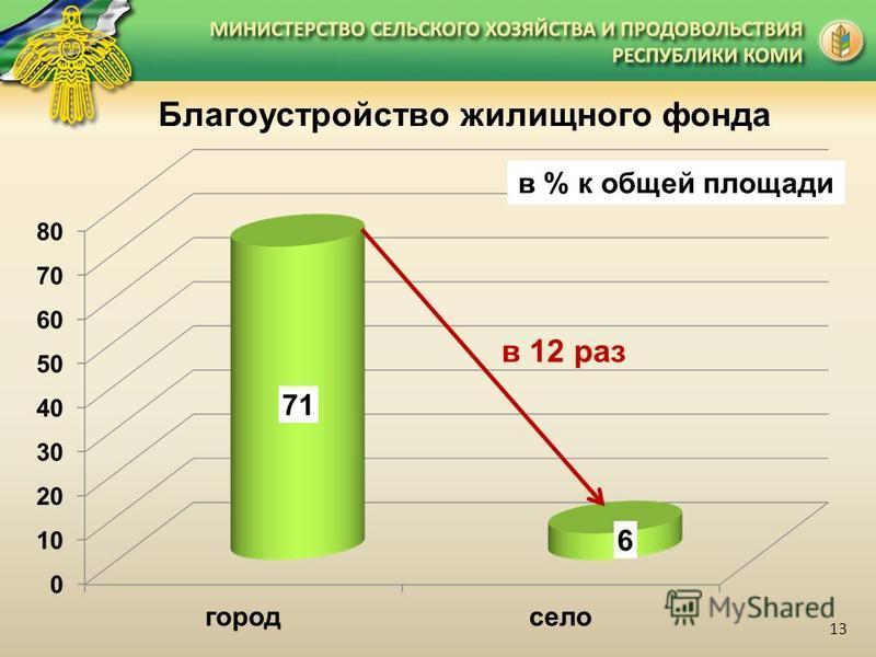 Благоустройство жилищного фонда в % к общей площади 13