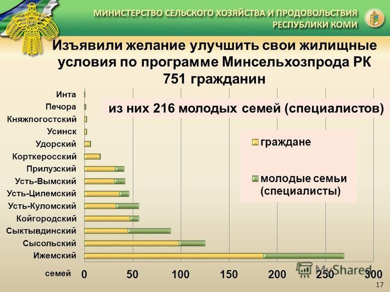 Изъявили желание улучшить свои жилищные условия по программе Минсельхозпрода РК 751 гражданин из них 216 молодых семей (специалистов) семей 17