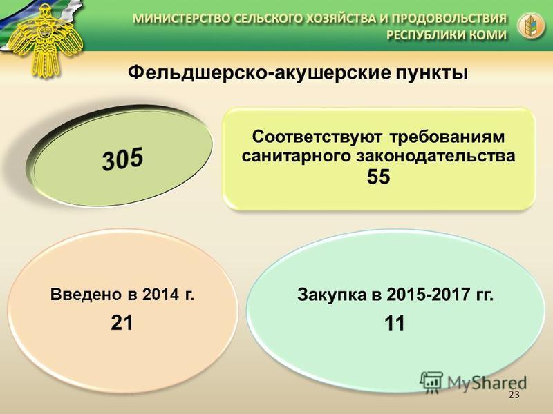Фельдшерско-акушерские пункты Введено в 2014 г. 21 Соответствуют требованиям санитарного законодательства 55 Закупка в 2015-2017 гг. 11 23