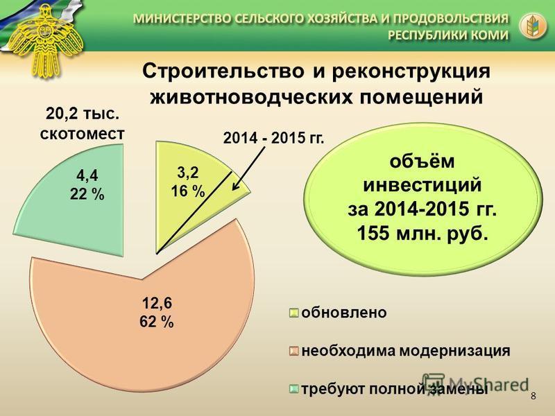 20,2 тыс. скотомест Строительство и реконструкция животноводческих помещений 4,4 22 % 8 объём инвестиций за 2014-2015 гг. 155 млн. руб. 2014 - 2015 гг.
