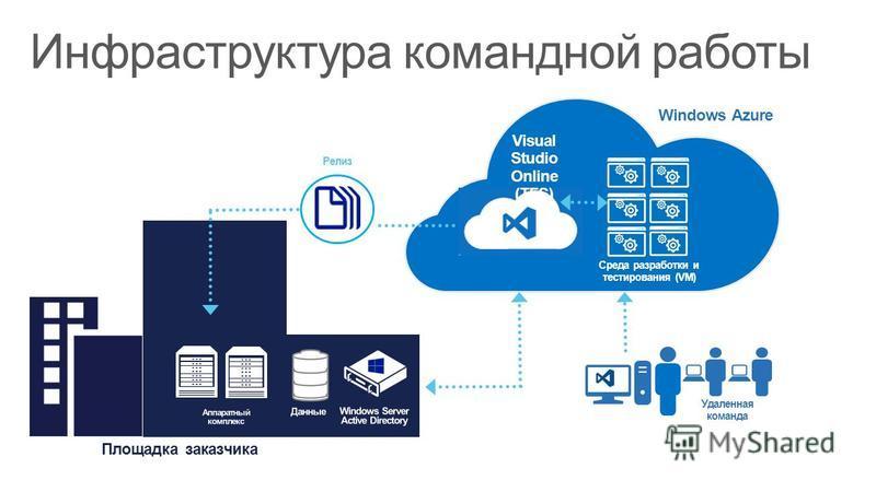 Инфраструктура командной работы Площадка заказчика Удаленная команда Среда разработки и тестирования (VM) Windows Azure Релиз Visual Studio Online (TFS)