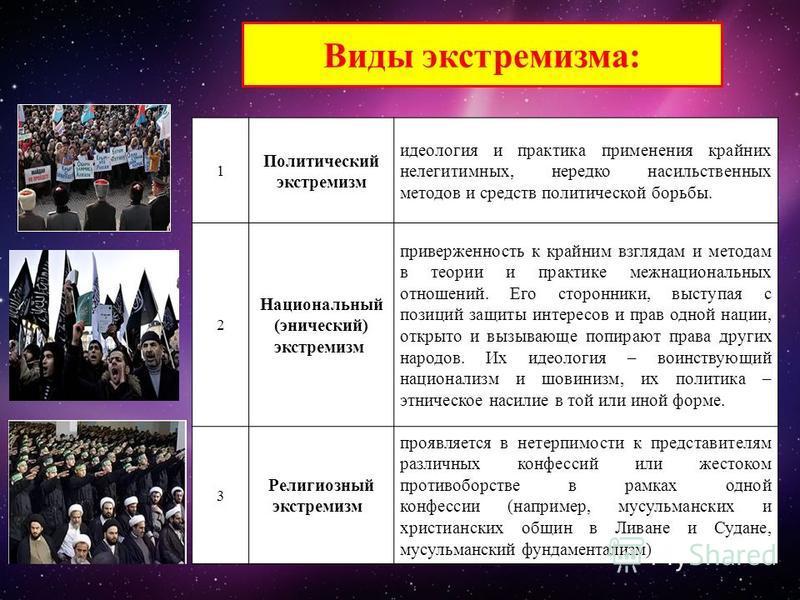 Сегодня молодежный экстремизм выражается в пренебрежении к действующим в обществе правилам поведения, к закону в целом, появлении неформальных молодежных объединений противоправного характера. Экстремисты нетерпимы к тем гражданам России, которые при