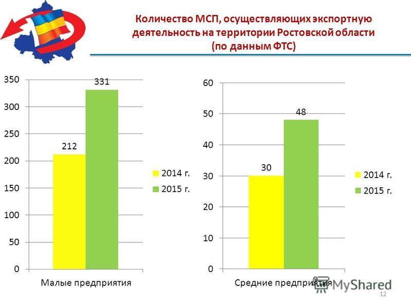 Количество МСП, осуществляющих экспортную деятельность на территории Ростовской области (по данным ФТС) 12