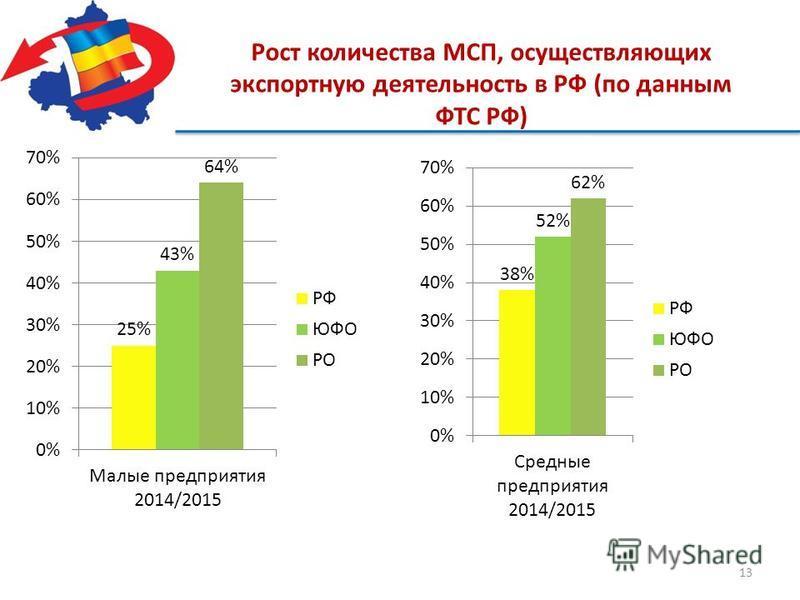 13 Рост количества МСП, осуществляющих экспортную деятельность в РФ (по данным ФТС РФ)