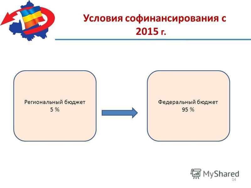14 Условия самофинансирования с 2015 г. Региональный бюджет 5 % Федеральный бюджет 95 %