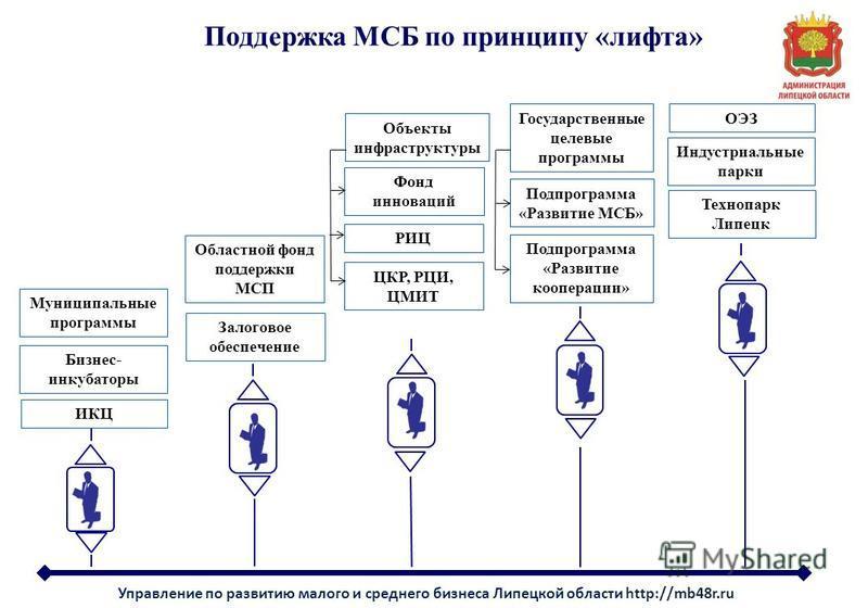 Управление по развитию малого и среднего бизнеса Липецкой области http://mb48r.ru Поддержка МСБ по принципу «лифта» Муниципальные программы Залоговое обеспечение Бизнес- инкубаторы ИКЦ Областной фонд поддержки МСП Подпрограмма «Развитие кооперации» П
