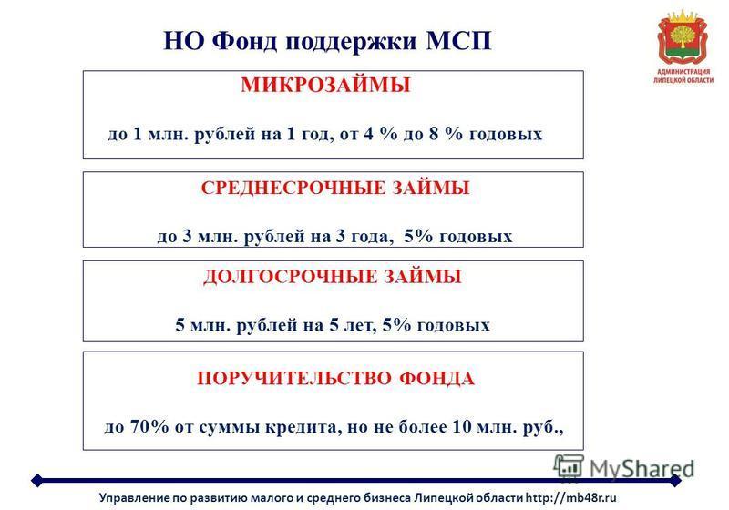 НО Фонд поддержки МСП МИКРОЗАЙМЫ до 1 млн. рублей на 1 год, от 4 % до 8 % годовых СРЕДНЕСРОЧНЫЕ ЗАЙМЫ до 3 млн. рублей на 3 года, 5% годовых ДОЛГОСРОЧНЫЕ ЗАЙМЫ 5 млн. рублей на 5 лет, 5% годовых ПОРУЧИТЕЛЬСТВО ФОНДА до 70% от суммы кредита, но не бол
