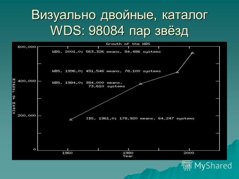 Визуально двойные, каталог WDS: 98084 пар звёзд