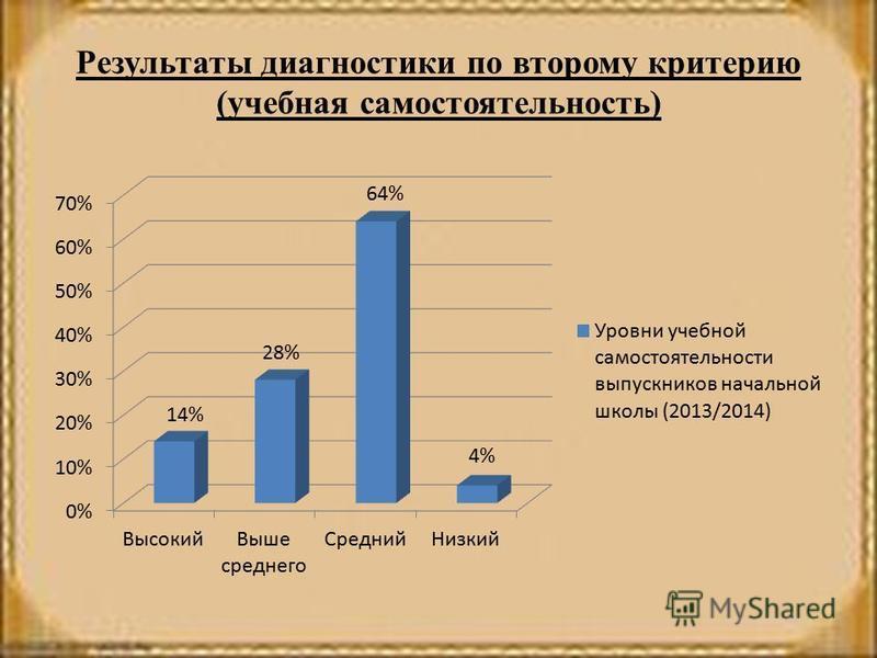 Результаты диагностики по второму критерию (учебная самостоятельность)