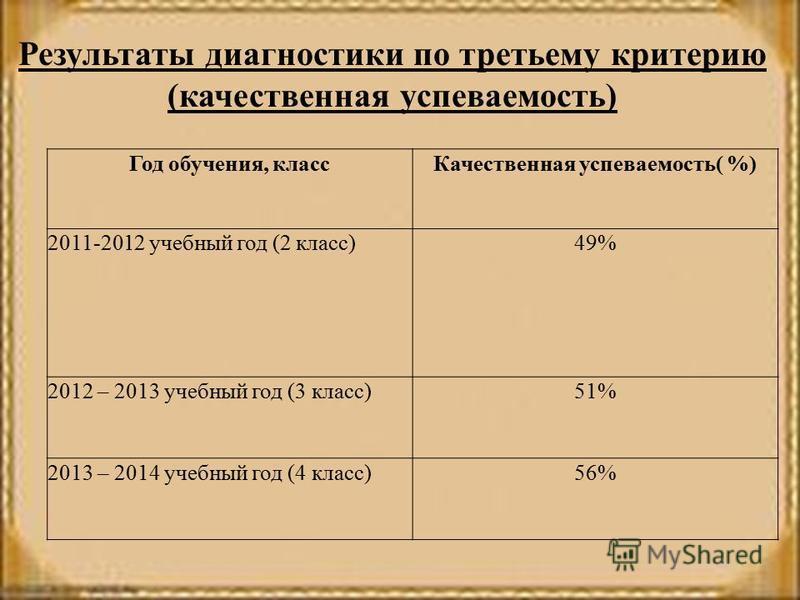 Результаты диагностики по третьему критерию (качественная успеваемость) Год обучения, класс Качественная успеваемость( %) 2011-2012 учебный год (2 класс)49% 2012 – 2013 учебный год (3 класс)51% 2013 – 2014 учебный год (4 класс)56%