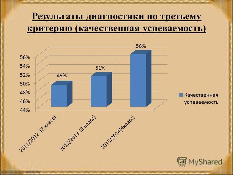 Результаты диагностики по третьему критерию (качественная успеваемость)