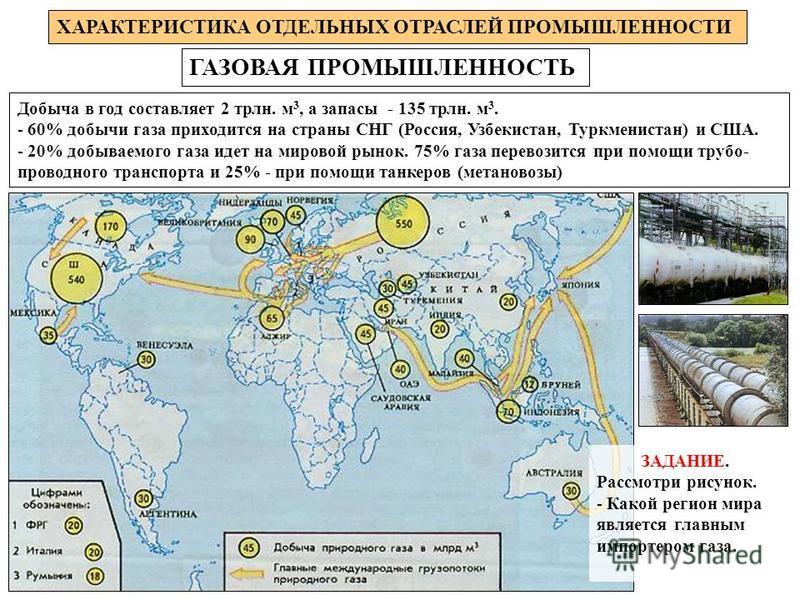 ГАЗОВАЯ ПРОМЫШЛЕННОСТЬ ХАРАКТЕРИСТИКА ОТДЕЛЬНЫХ ОТРАСЛЕЙ ПРОМЫШЛЕННОСТИ Добыча в год составляет 2 трлн. м 3, а запасы - 135 трлн. м 3. - 60% добычи газа приходится на страны СНГ (Россия, Узбекистан, Туркменистан) и США. - 20% добываемого газа идет на