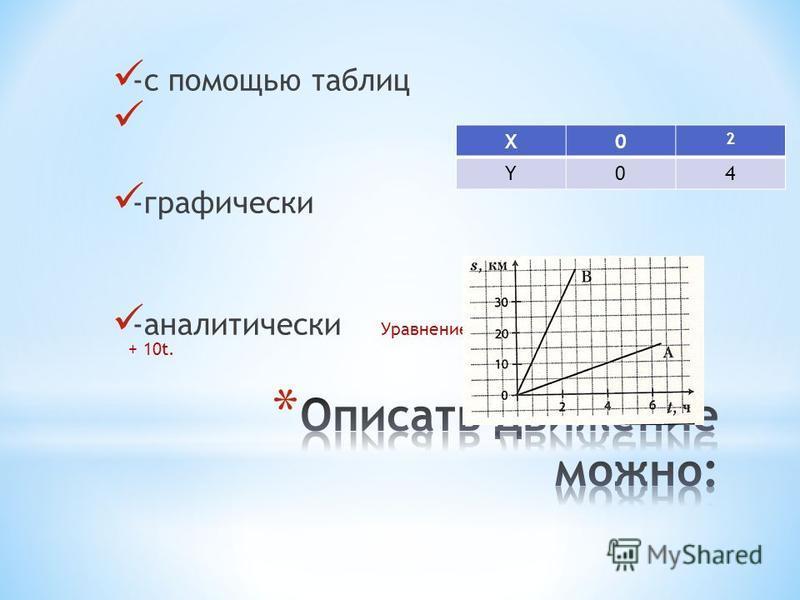 -с помощью таблиц -графически -аналитически Уравнение движения тела х = 2 + 10t. X0 2 Y04