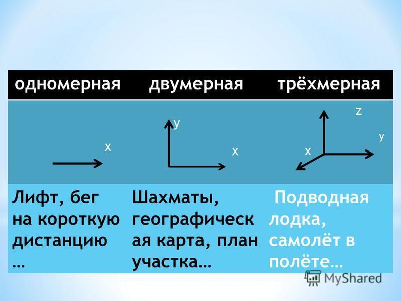 одномернаядвумернаятрёхмерная x y x z y x Лифт, бег на короткую дистанцию … Шахматы, географическая карта, план участка… Подводная лодка, самолёт в полёте…
