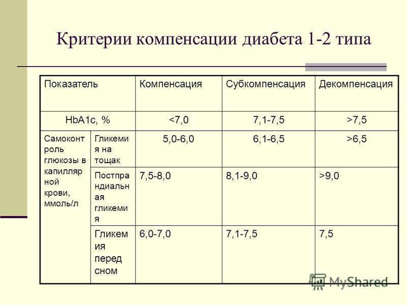 Критерии компенсации диабета 1-2 типа Показатель КомпенсацияСубкомпенсация Декомпенсация HbA1c, %<7,07,1-7,5>7,5 Самоконт роль глюкозы в капилляр ной крови, ммоль/л Гликеми я натощак 5,0-6,06,1-6,5>6,5 Постпра ндиальн ая гликемия 7,5-8,08,1-9,0>9,0 Г