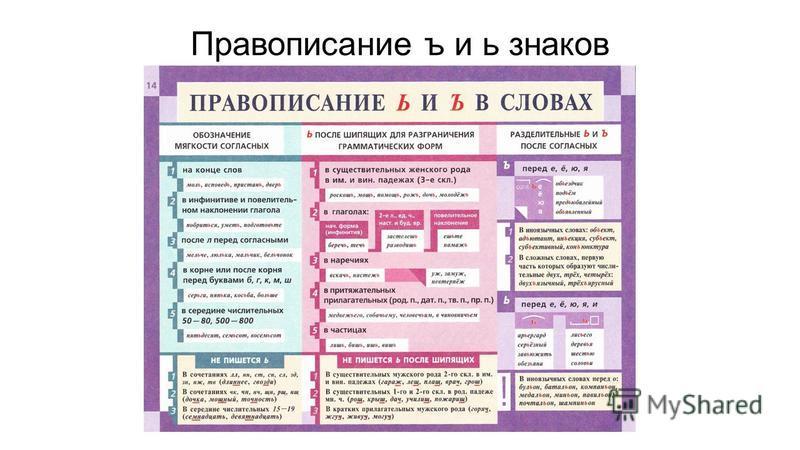 Правописание ъ и ь знаков