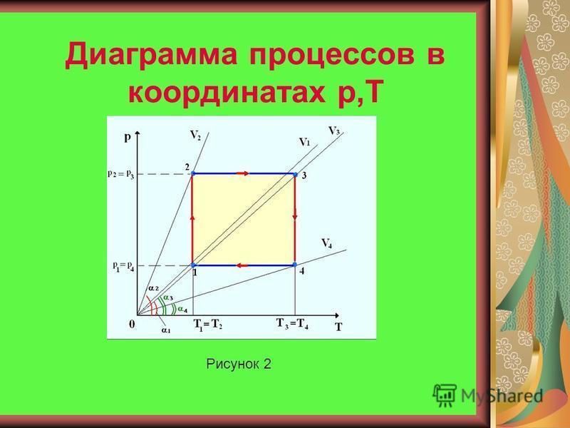 Диаграмма процессов в координатах p,V Рисунок 1
