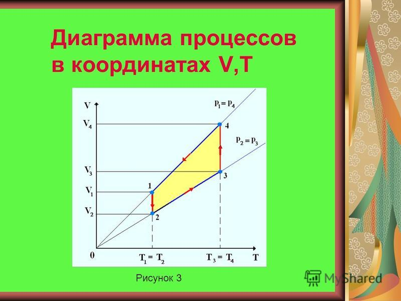 Диаграмма процессов в координатах p,T Рисунок 2