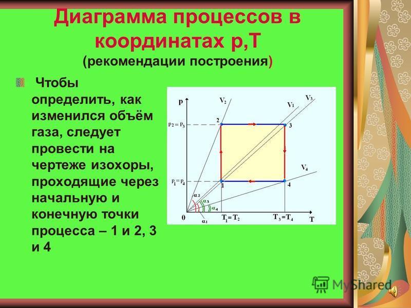 Диаграмма процессов в координатах V,T Рисунок 3