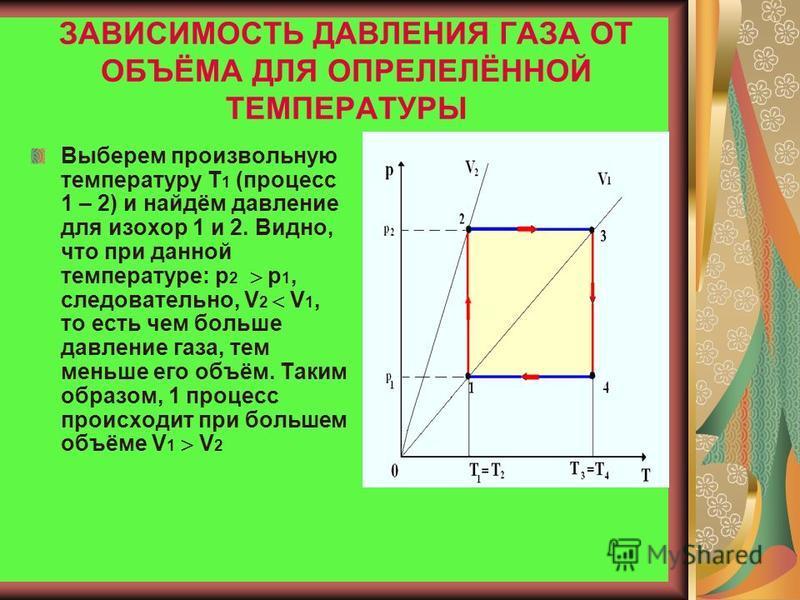 Точка 4 лежит на изохоре под меньшим углом, чем изохора, проходящая через точку 3. Следовательно, в точке 4 газ занимал больший объём – газ расширялся (V 4 V 3 )