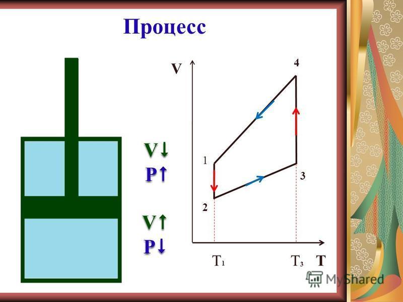 изотерма изобара изохора Изобразить процесс в цвете: изотерма – красный цвет изобара– синий цвет изохора – зелёный цвет