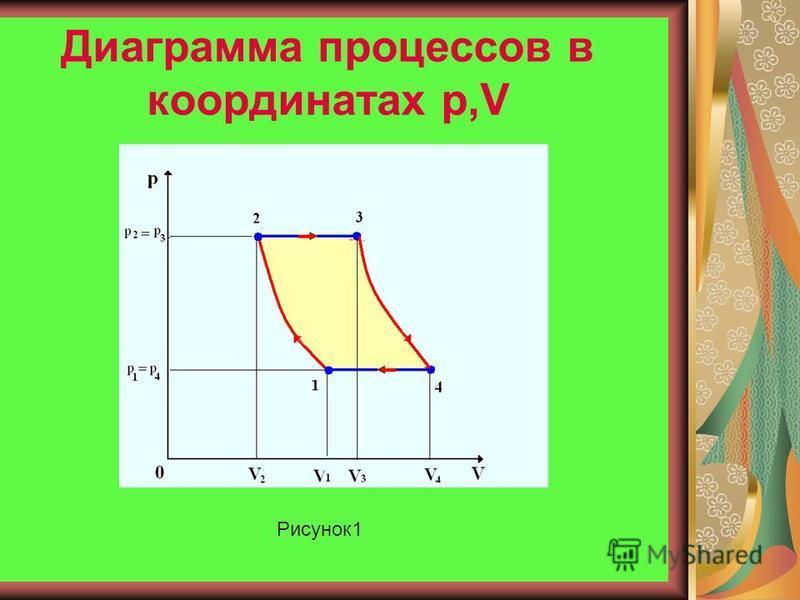 Диаграммы процессов Диаграммы процессов в координатах p,V; p,T; V, T Рисунок 1 Рисунок 2 Рисунок 3