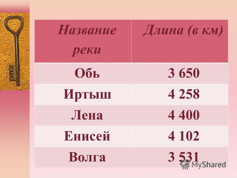 Название реки Длина (в км) Обь 3 650 Иртыш 4 258 Лена 4 400 Енисей 4 102 Волга 3 531