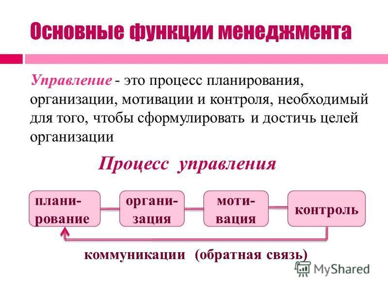 Основные функции менеджмента Управление - это процесс планирования, организации, мотивации и контроля, необходимый для того, чтобы сформулировать и достичь целей организации планирование организация мотивация контроль Процесс управления коммуникации